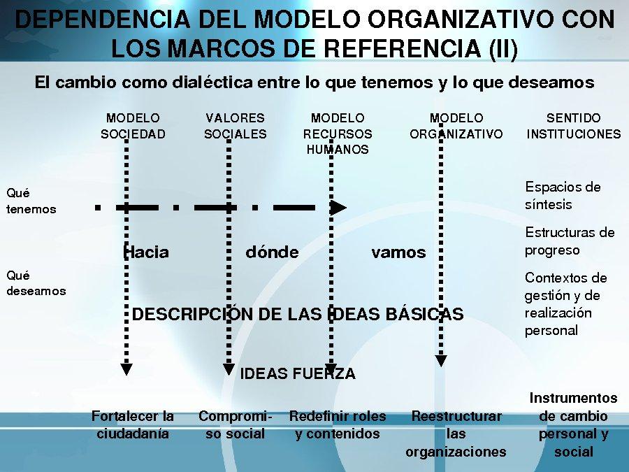 Mellorar a organización, mellorando as persoas